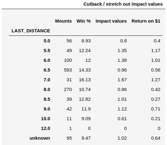 dist_impact
